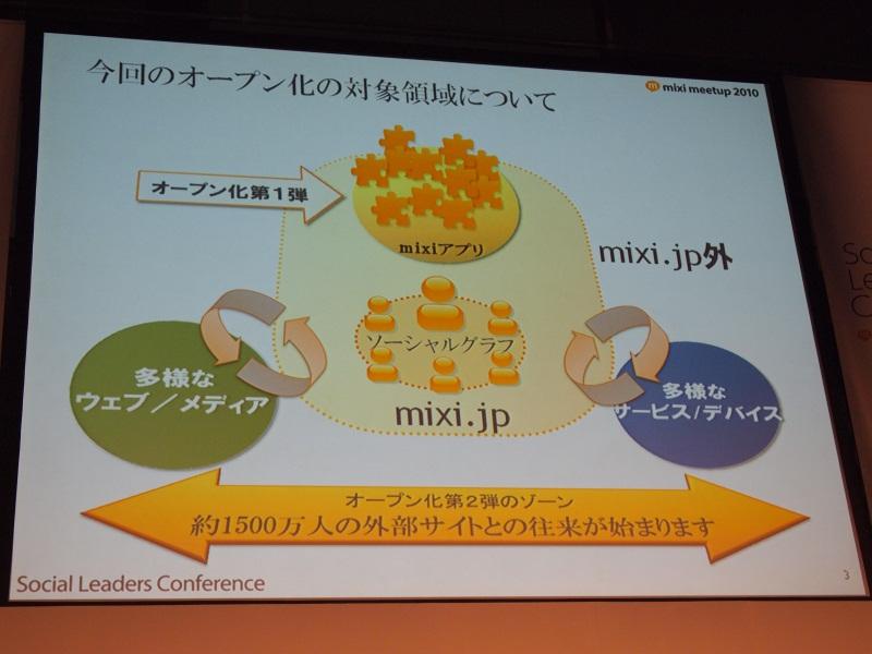 mixi内でアプリを展開できる「mixiアプリ」に続き、外部のサイトにもmixiの機能を提供する