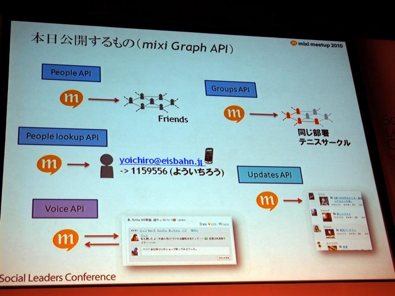 「mixi Graph API」では5つのAPIを公開