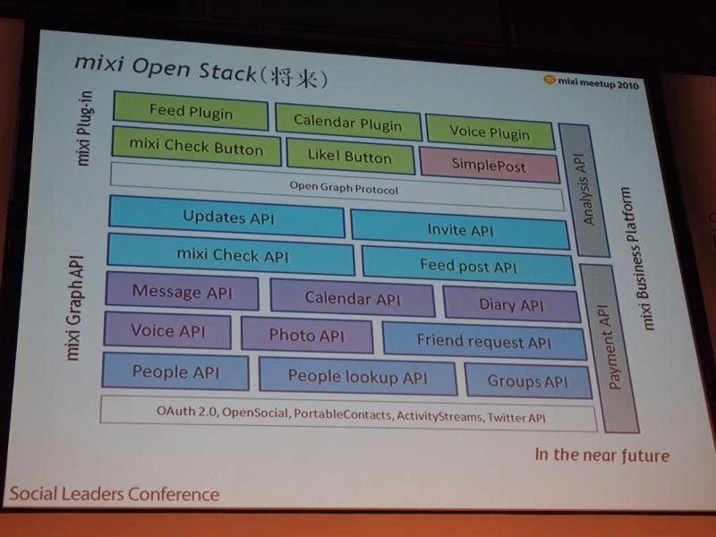 今後はさらに多数のプラグイン・APIの公開を予定