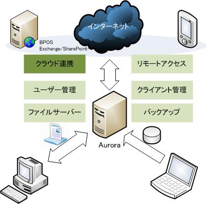 Auroraは、Windows Server 2008 R2をベースにバックアップやリモートアクセスなどの機能を追加し、さらにアドオンによるクラウド連携モジュールによってBPOSなどのサービスを利用できるようになっている