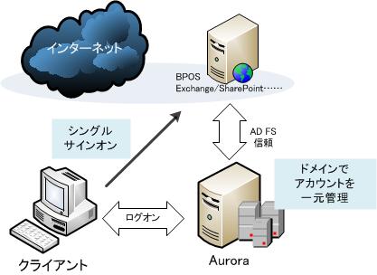 Auroraのアドインと次期BPOSとの組み合わせによってクラウドサービスがより身近になる。言わばAuroraがクラウドへの橋渡しをする存在となる