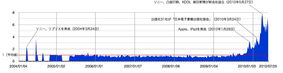 図1 2004年1月4日~2010年7月28日まで、日本において「電子書籍」が検索されたトラフィックの増減。全期間の平均値を1として算出されている
