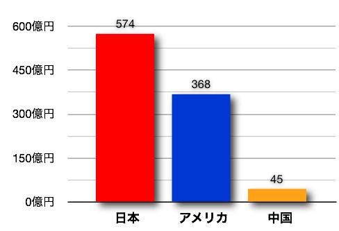 図2 2009年における日本、アメリカ、中国の電子書籍売上額(単位は億円、出典『電子書籍ビジネス調査報告書2010[ケータイ・PC編]』および『同[新プラットフォーム編]』インプレスR&D)