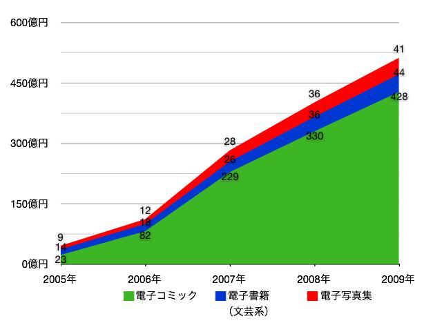 図4 携帯電話の電子書籍売り上げにおける種類別の内訳(前掲『電子書籍ビジネス調査報告書2010[ケータイ・PC編]』P.26、資料1.2.2 電子書籍市場規模のジャンル別内訳を再編)