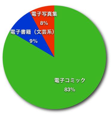 図5 2009年における種類別の内訳(出典は図4と同)