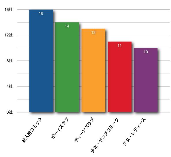 図6 電子コミックの売れ筋ジャンル(前掲『電子書籍ビジネス調査報告書2010[ケータイ・PC編]』P.48、資料1.5.15)