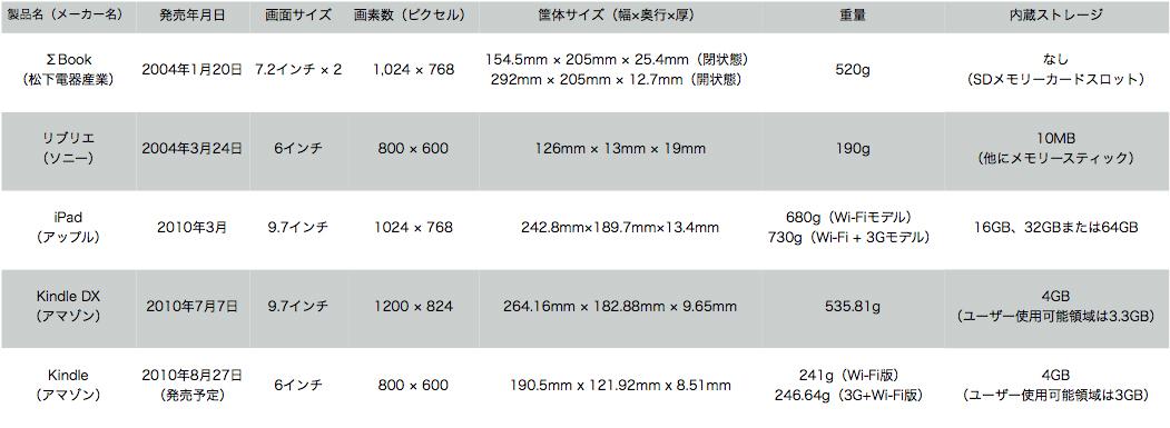 表1 現行のKindle、iPadと2004年の読書専用端末の比較