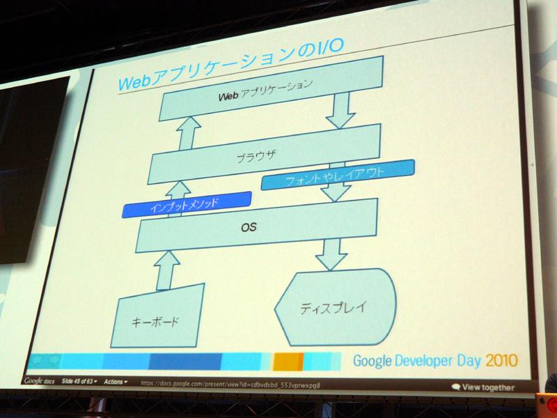 現在のウェブアプリケーションの日本語入力のフロー