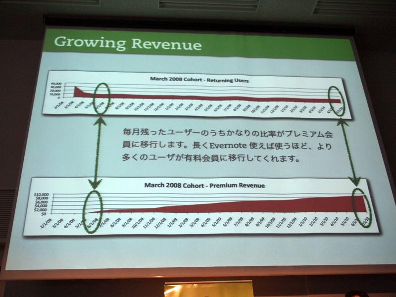 2008年3月に登録したユーザーのうち、使い続けている1万人から上がる収益。2010年7月には月1万ドルに達した