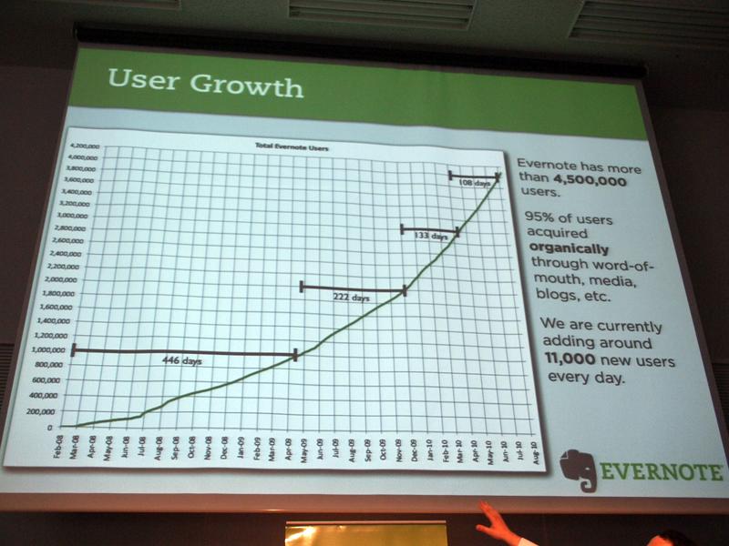 ユーザー数の増加