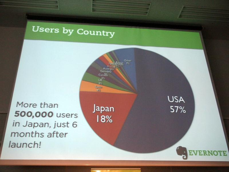 ユーザーを国別に分けたグラフ。米国以外では、日本がきわめて多いことがわかる