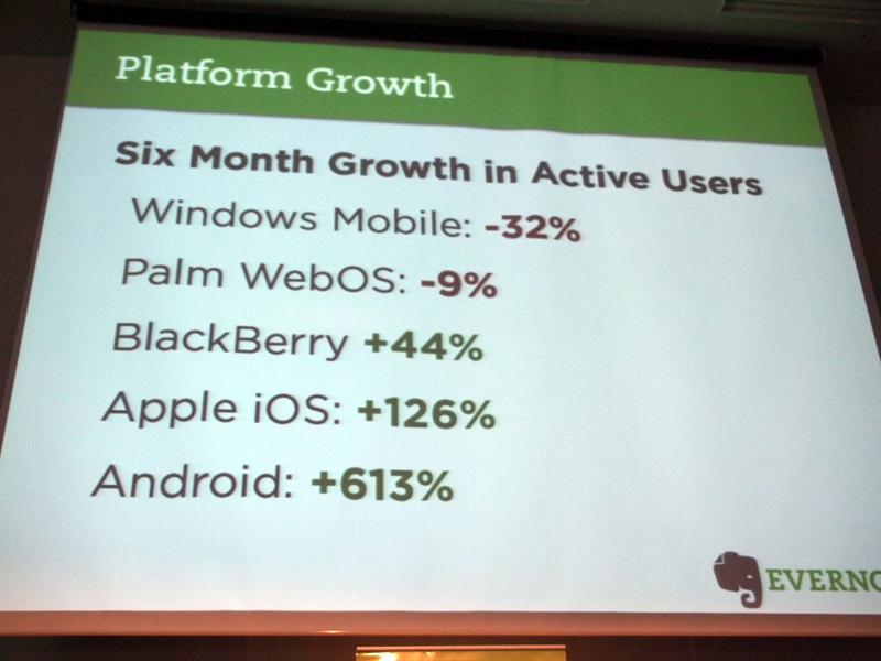 プラットフォーム別に半年前からの増減を比較