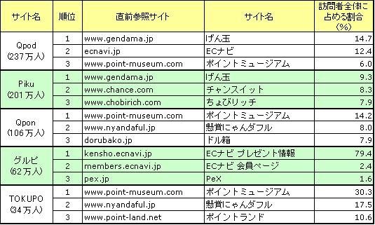 主な共同購入型クーポンサイトの直前参照サイトトップ3