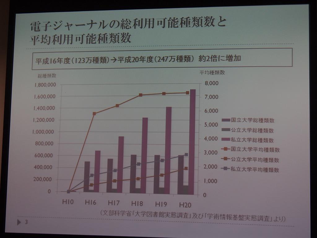 電子ジャーナルの総利用可能種類数と平均利用可能種類数。2004年から2008年までで2倍に増加