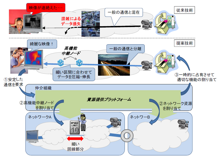KDDI研究所と九州工業大学が実証実験に成功したネットワーク技術の概要(発表資料より)