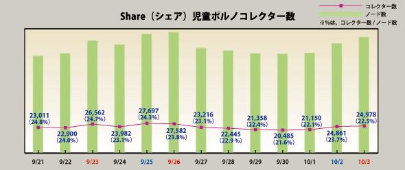 Shareのノート数および児童ポルノコレクター数の推移。9月27日ごろからノード数が減少しているようにも見えるが、曜日によりPCの電源が入っているかどうかでも変動するため、誤差の範囲内という(ネットエージェントの発表資料より)