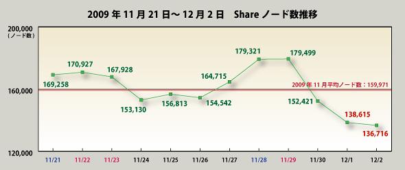 2009年11月の著作権法違反事件の一斉摘発の前後のShareノード数の推移(ネットエージェントの2009年12月4日付発表資料より)