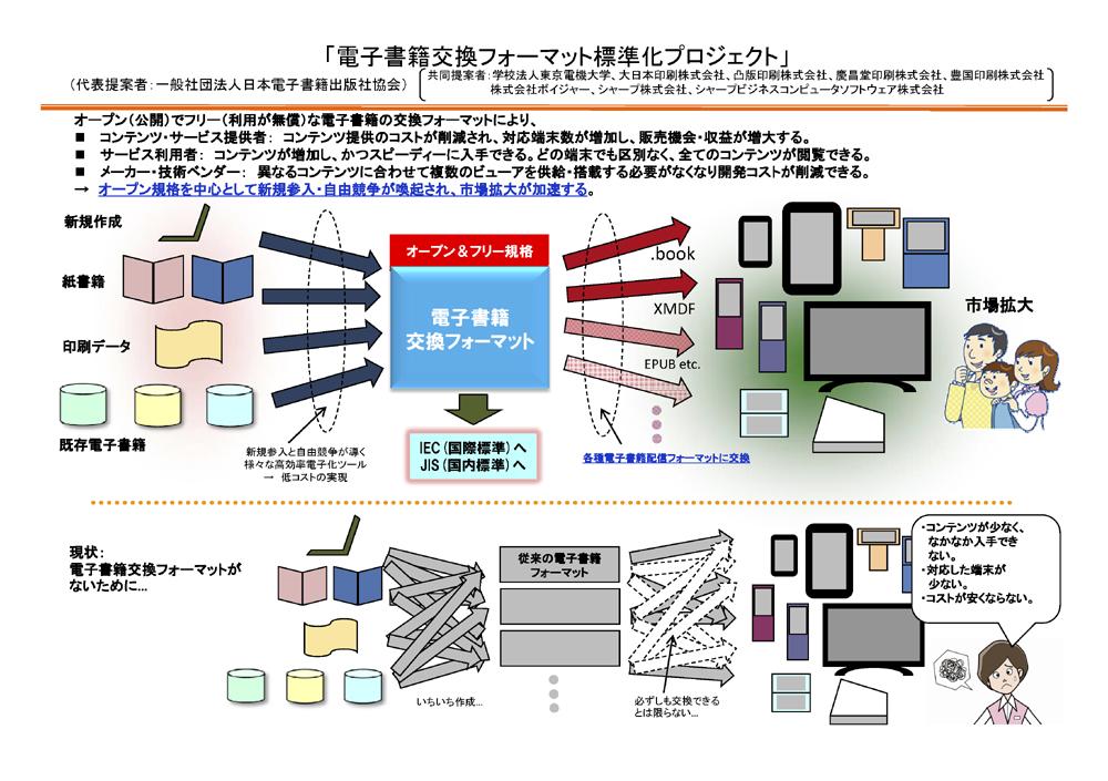 図1 電書協による「電子書籍交換フォーマット標準化プロジェクト」の説明