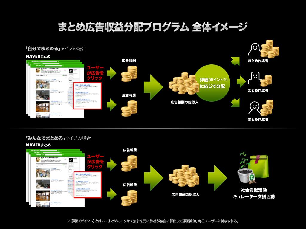 まとめ広告収益分配プログラム全体イメージ