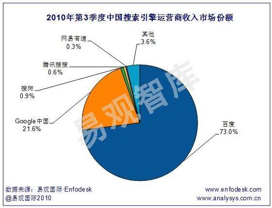 2010年第3四半期の中国検索サイト市場、サイト別シェア(出典:易観国際)