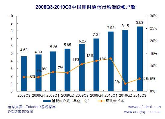 2010年第3四半期までの中国チャットソフトアカウント数の推移(出典:易観国際)