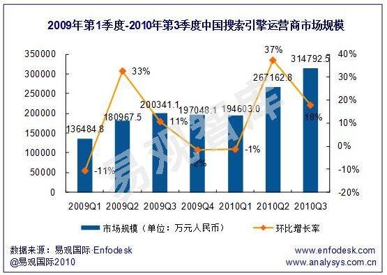 2010年第3四半期までの中国検索サイト市場推移(出典:易観国際)