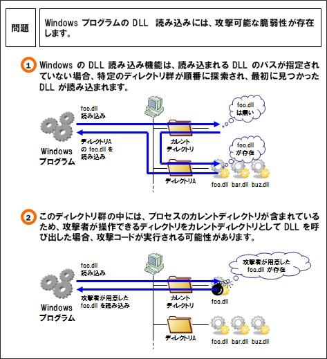 WindowsのDLL/実行ファイル読み込みに関する脆弱性の概要