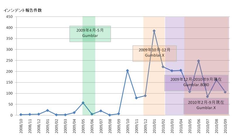 JPCERT/CCに寄せられたウェブ改ざんに関するインシデント件数の推移