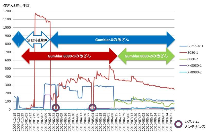 ウェブ改ざん状況の推移