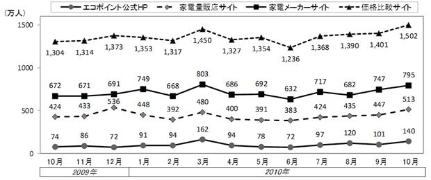 エコポイント関連サイトの推定訪問者数の推移(VRIの報道発表資料より)