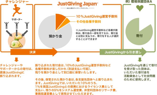 寄付金がNPO団体に届くまでのイメージ