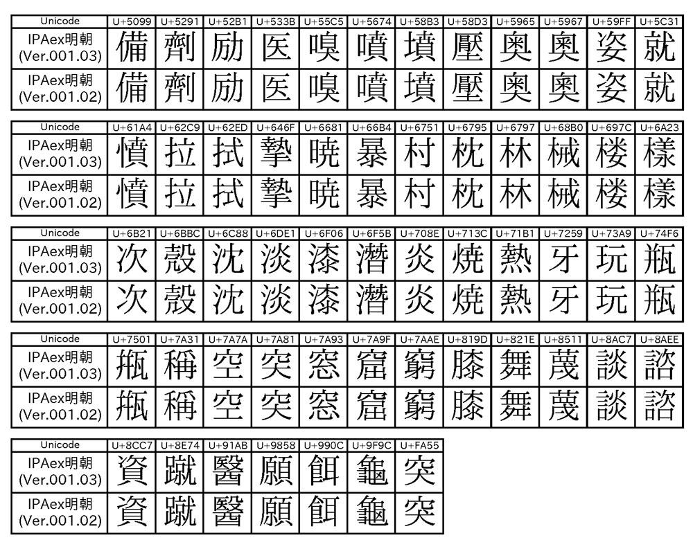 「IPAex明朝フォント(Ver.001.03)」で字体変更のあった55の漢字(リリースノートより)
