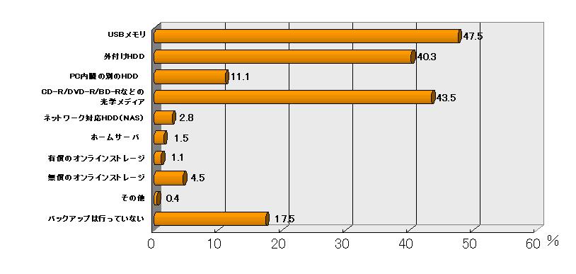 写真データ保有ユーザのバックアップ方法(n=496、複数回答)