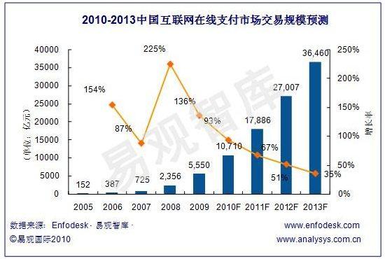 オンラインペイメント利用総額(単位:億元)