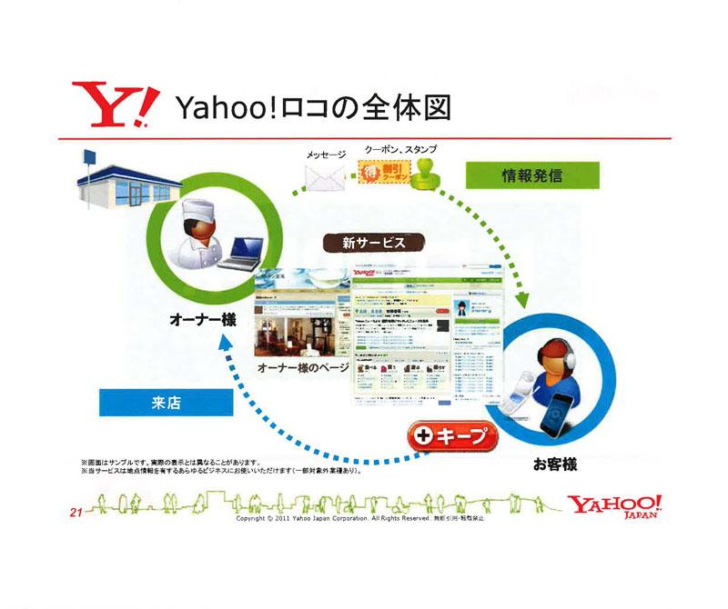 「Yahoo!ロコ」の全体図