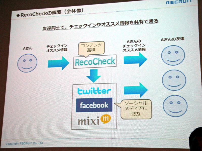 RecoCheck(レコチェック)の概要(全体像)