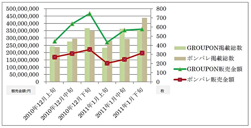 グルーポンとポンパレの販売推移グラフ