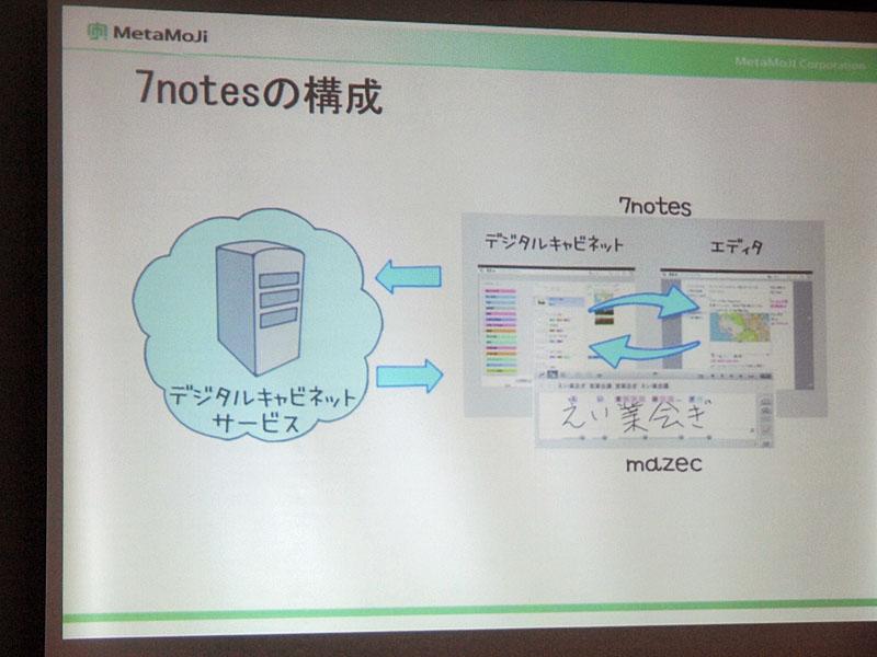 「7notes」の構成