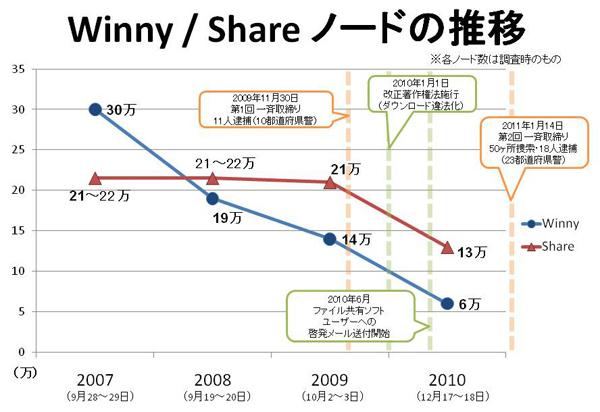 Winny/Shareノード数の推移