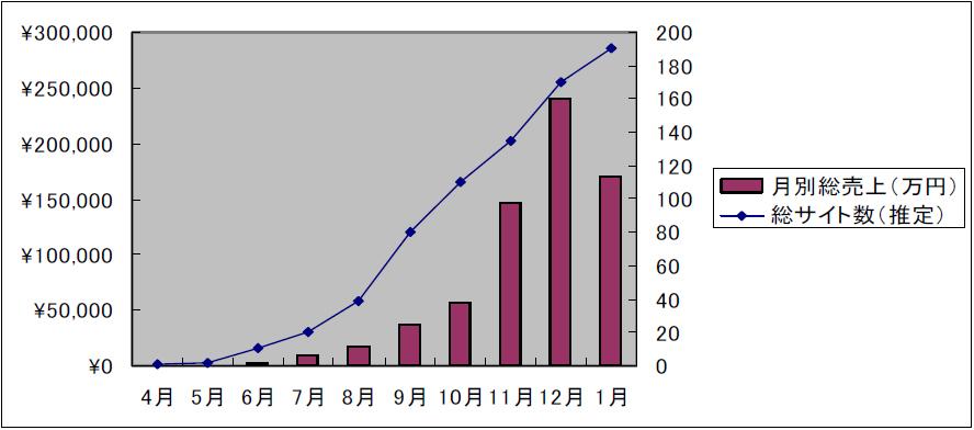 クーポン共同購入サイトの月別総売上高とサイト数の推移(ルクサの発表資料より)