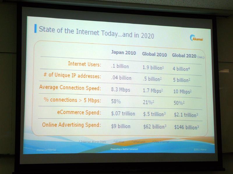 2020年までのインターネット利用状況予測