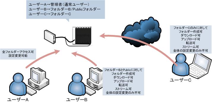 マルチユーザーのイメージ