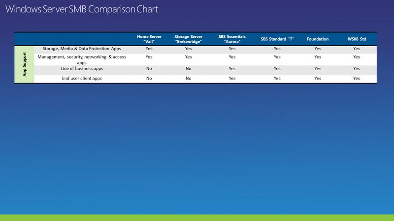 Windows Server 2008 R2ファミリーの機能対応表