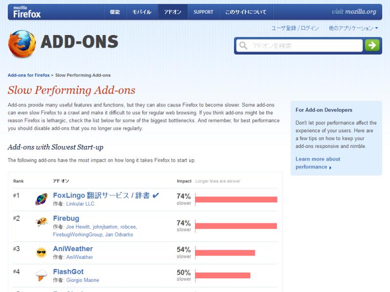 Firefoxの起動時間が遅くなるアドオンをランキング形式で公開