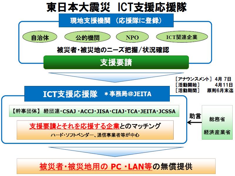 「東日本大震災 ICT支援応援隊」の概要