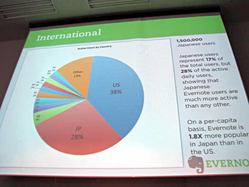 アクティブユーザーの国別割合