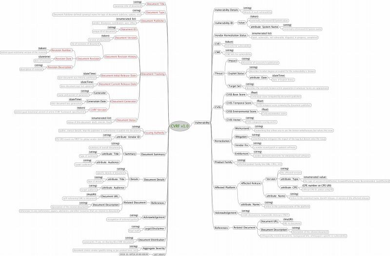 """図1 CVRF MindMap(拡大画像は <a href=""""http://www.icasi.org/images/CVRF-mindmap.jpeg"""">http://www.icasi.org/images/CVRF-mindmap.jpeg</a> )"""