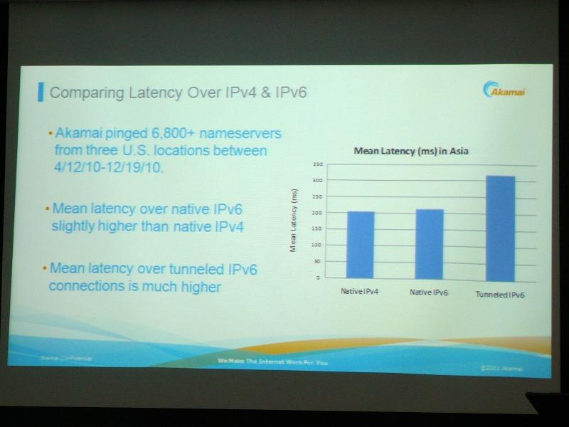 IPv4、IPv6ネイティブ方式、IPv6トンネル方式のネットワーク遅延の測定結果