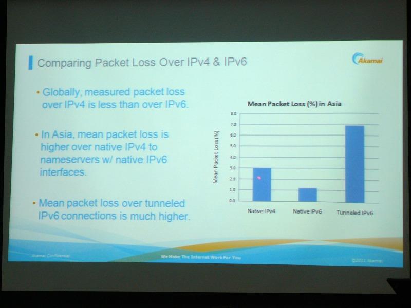 IPv4、IPv6ネイティブ方式、IPv6トンネル方式のネットワークのパケット損失率の測定結果