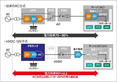 従来のAC方式とHVDC 12V方式の違い。AC方式と比べ約20%の電力削減が実証された